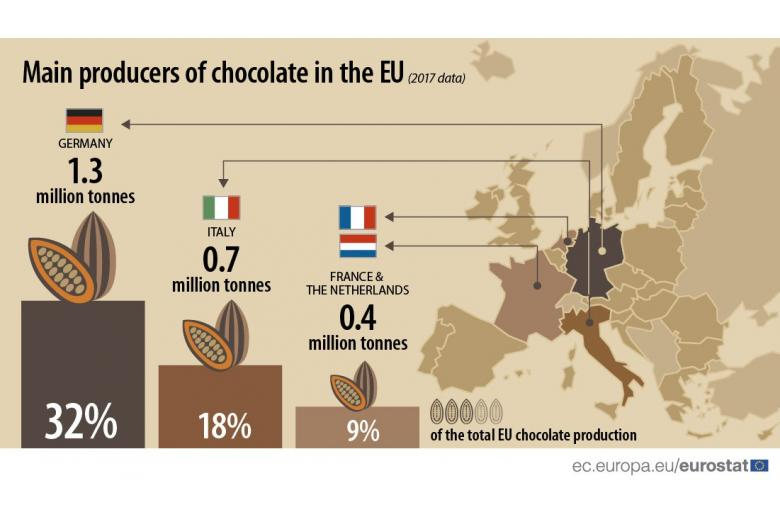 Германия – лидер ЕС по производству шоколада фото 2