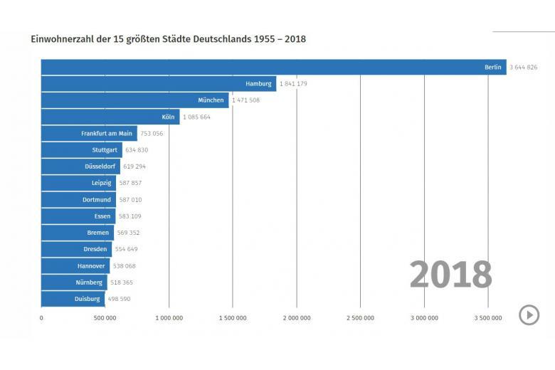 Статистика городов Германии