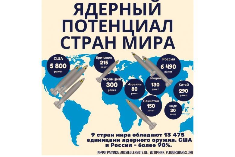 Ядерный потенциал мира. инфографика