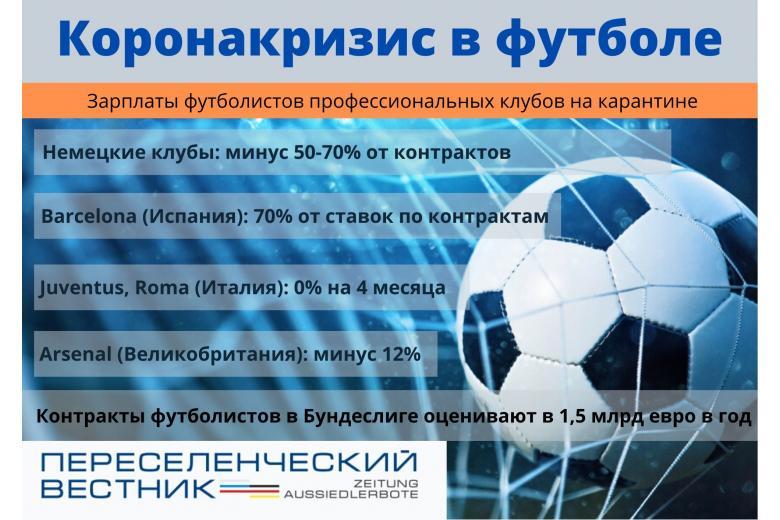 Коронакризисные зарплаты футболистов клубов инфографика с мячом в сетке фото