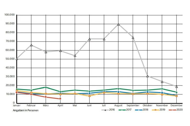 Динамика роста-спада заявителей на политическое убежище в Германии фото