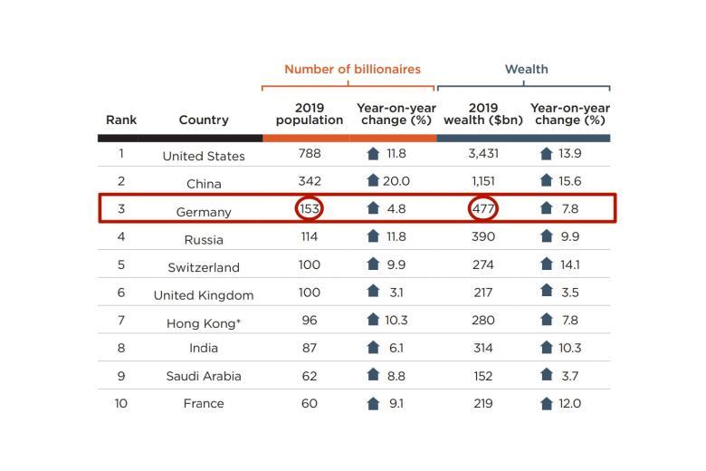 Германия в топ-3 рейтинга миллиардеров фото