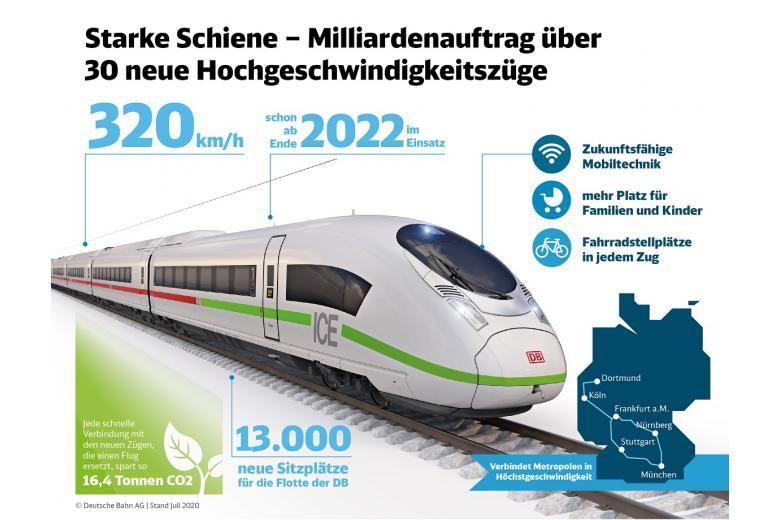 Новый проект Deutsche Bahn увеличит парк поездов на 20% фото