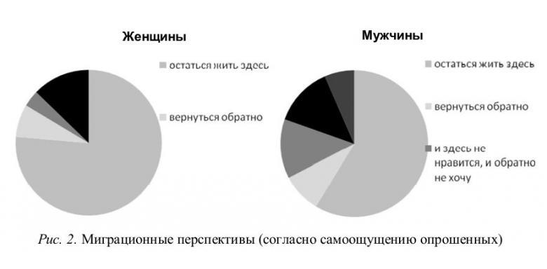 Возвращение русских эмигрантов из Германии в Россию